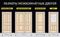 Размеры и стандарты межкомнатных дверей