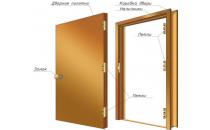 Терминология дверей